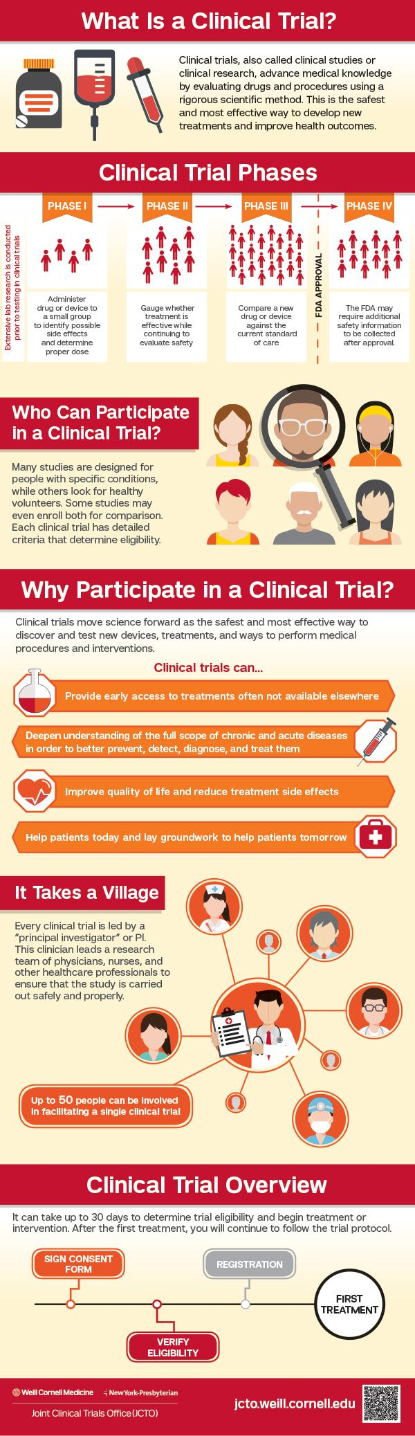 Clinical Trials Day Inforgraphic